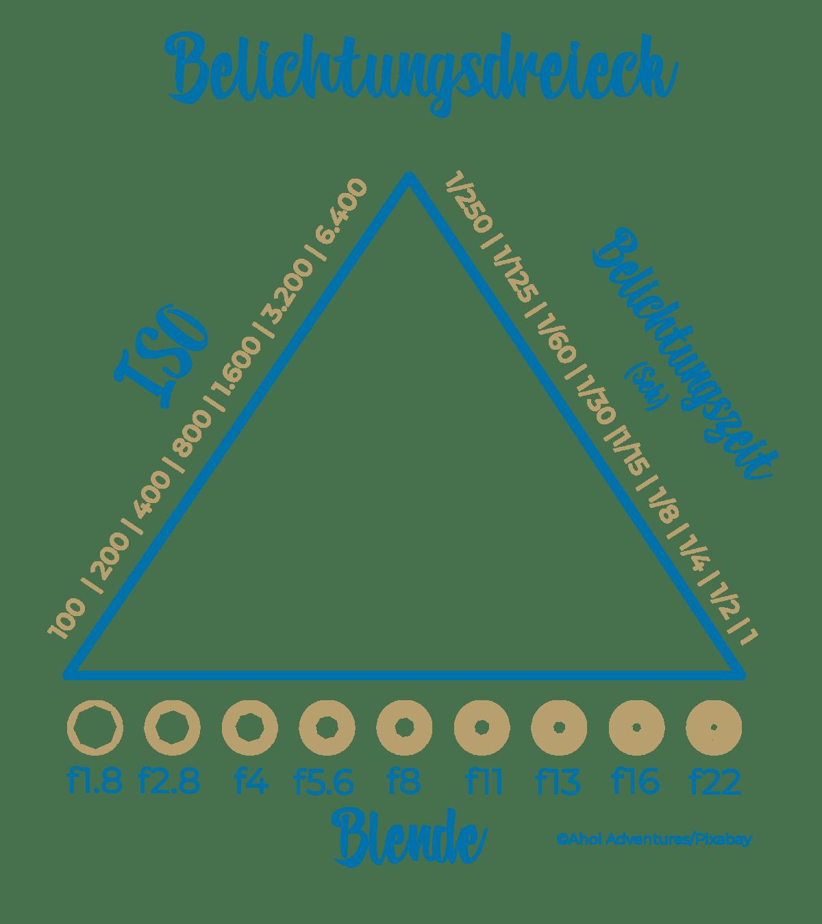 Fotografie-Tipps-für-anfänger-Fotokurs-Belichtungsdreick-Blende-ISO-Belichtungszeit